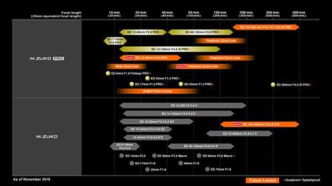 M.Zuiko Roadmap von Olympus