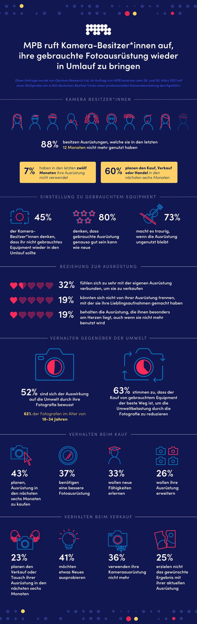 MBP Infografik Gebrauchtgeräte