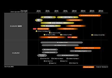 Olympus Lens-Roadmap