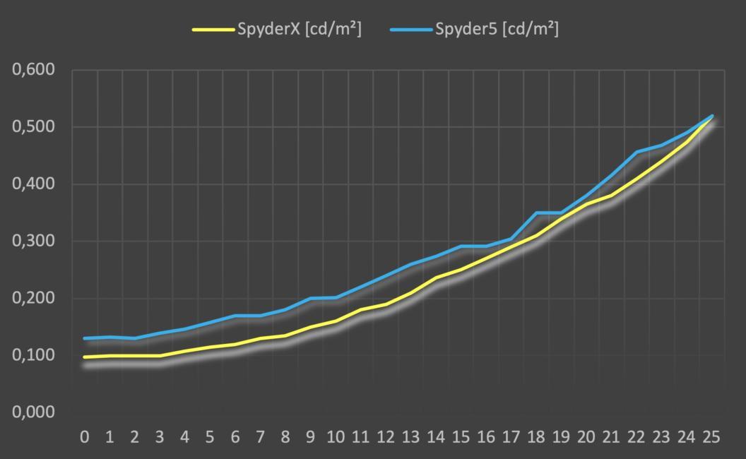Grafik Vergleichsmessung SpyderX